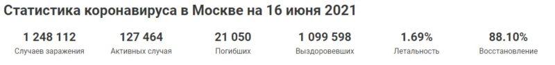 данные статистики по коронавирусу в москве на 16 июня